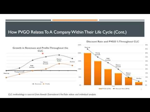 PVGO Formula For Equity Valuation Pt 2
