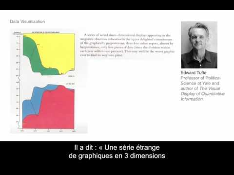 36 Data Visualization: What should we do to improve our graphics and figures? (FR)