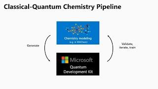 Todays Quantum Process Introduction | Asdela