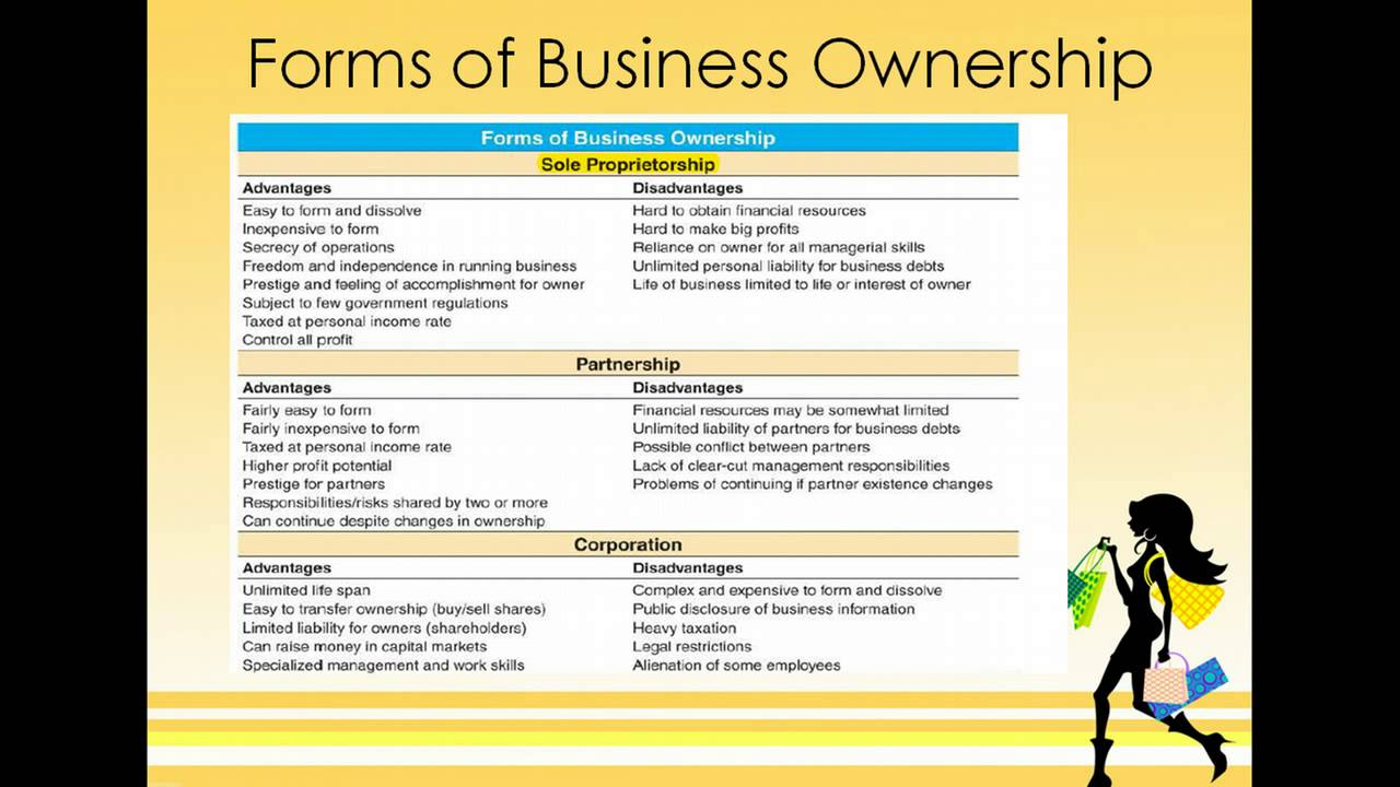 Fashion: Basic Forms of Business Organizations - YouTube