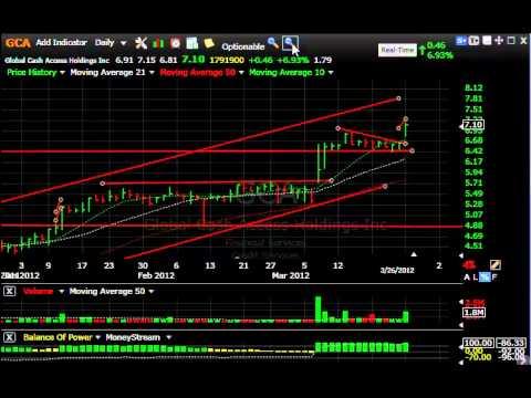 TSLA, LNG, SWI, VLTR - Stock Charts - Harry Boxer, TheTechTrader.com