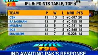 News X: IPL 2013: Standings of teams on the point table