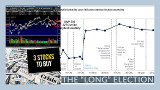 THE STOCK MARKET IS PRICING IN CRAZY!! - My Watchlist - 3 STOCKS TO BUY NOW! DKNG, PLTR, ASAN