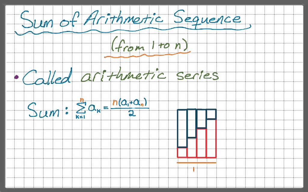 Sum of Arithmetic Sequence (Arithmetic Series)