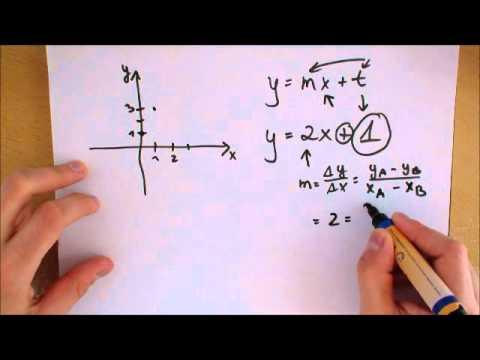 Lineare Gleichung Zeichnen - YouTube