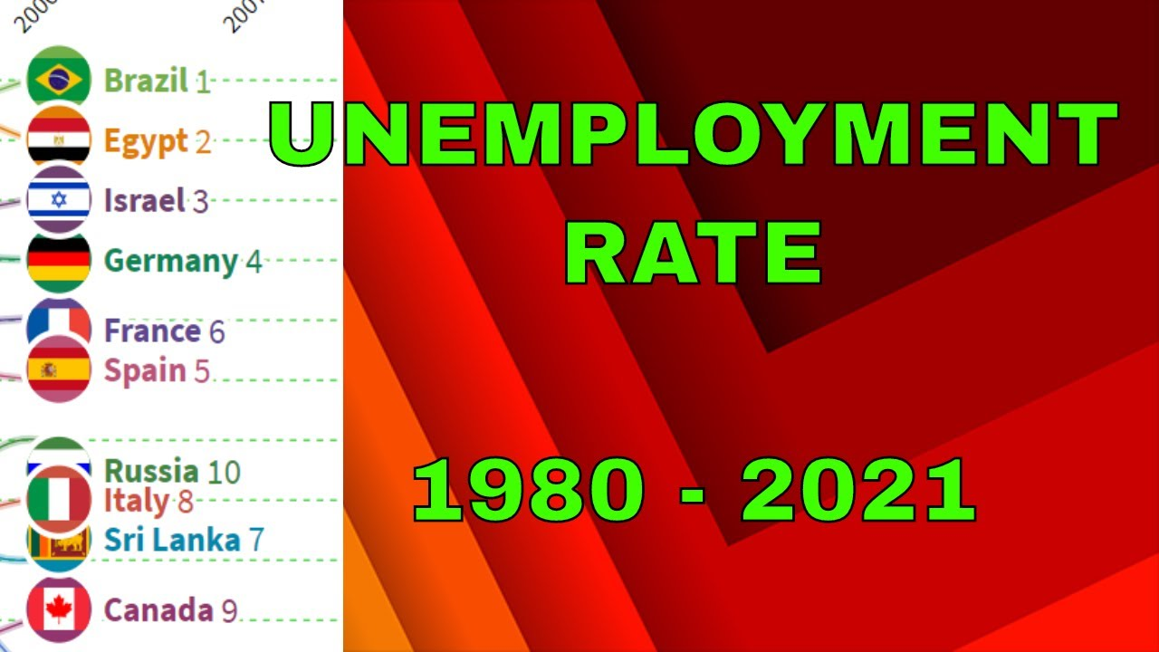 Unemployment Rate Worldwide Ranking- 1980 to 2021, Highest Unemployment Rank
