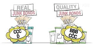 Was sind Junk Bonds? | NZZ-Finanzlexikon