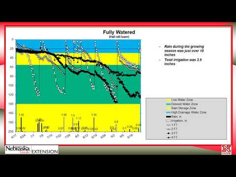Part 3 How to Schedule Irrigations with Soil Water Data: Irrigation Scheduling