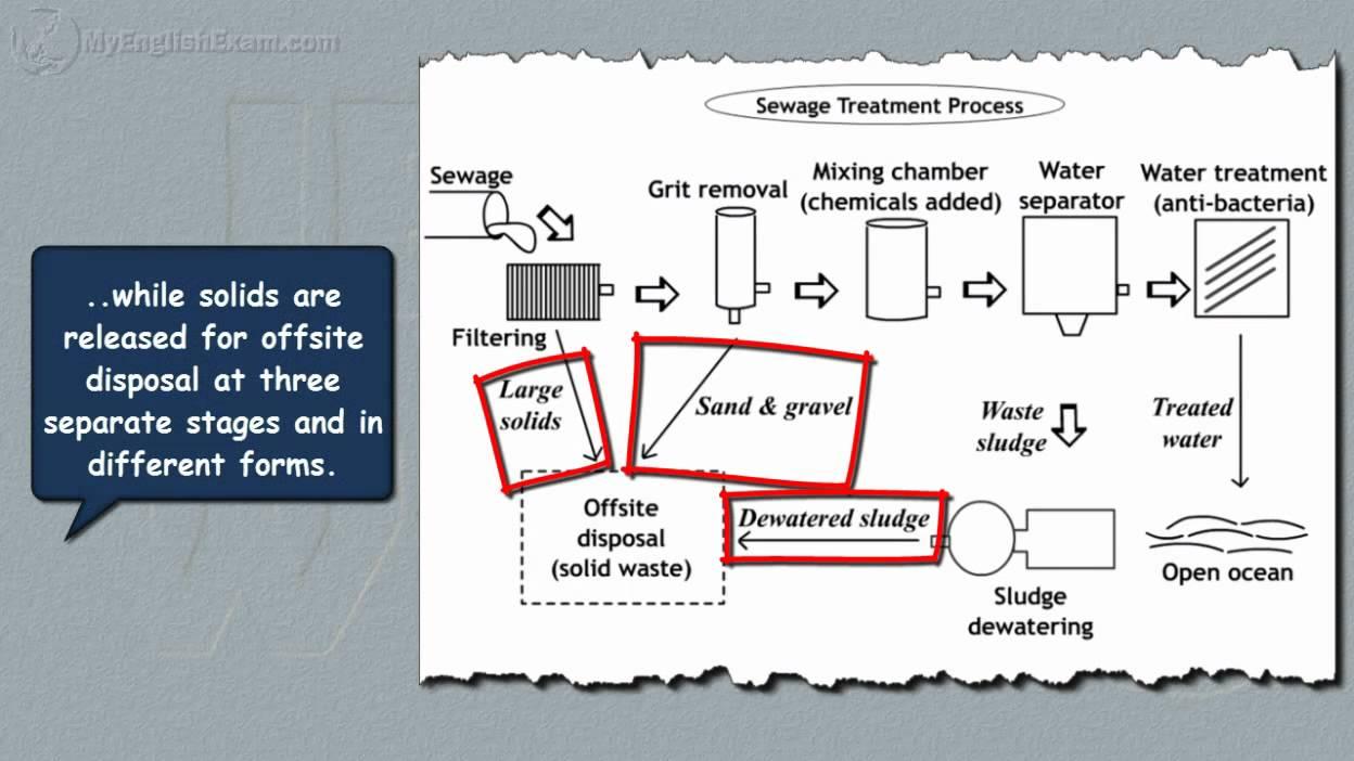 Task 1 academic writing sewage diagram youtube task 1 academic writing sewage diagram ccuart Image collections