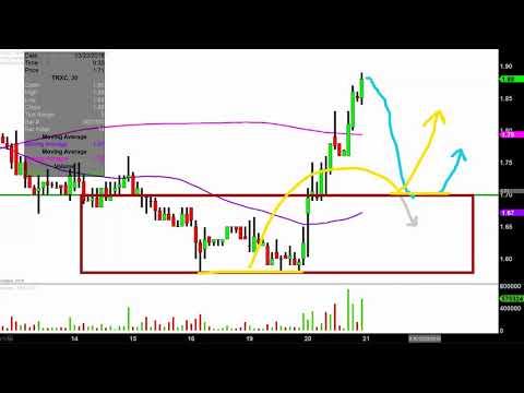 TransEnterix, Inc. - TRXC Stock Chart Technical Analysis for 03-20-18