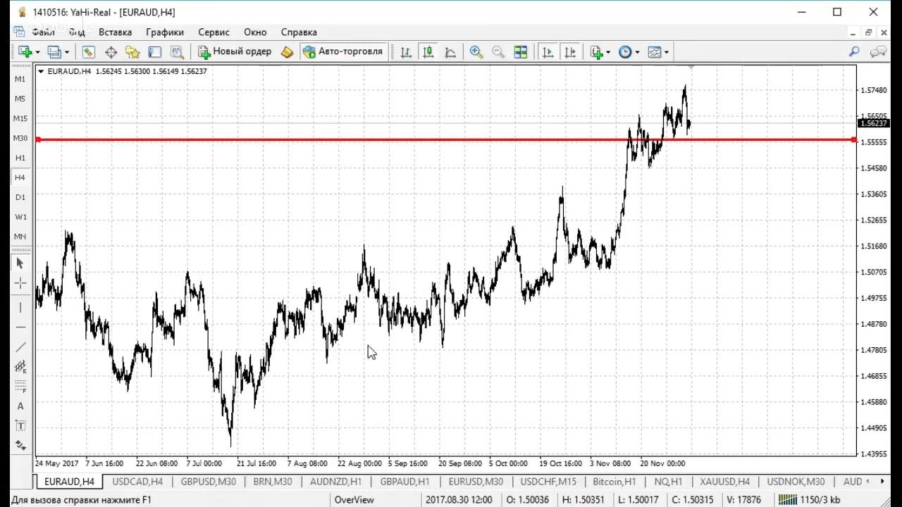 Аналитика дня форекс ручная торговля на forex курсы валют прогнозы
