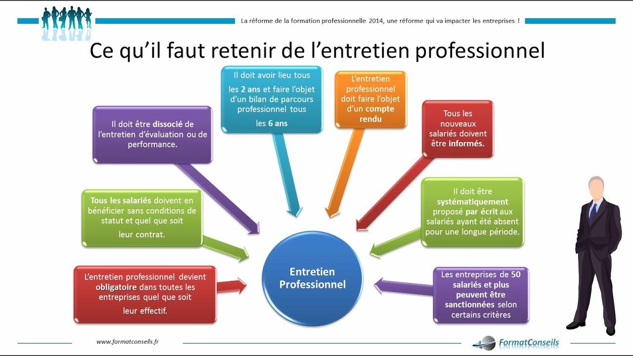 code du travail entretien professionnel