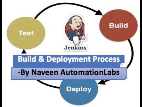 What Is Build & Deployment Process || Every QA Must Know