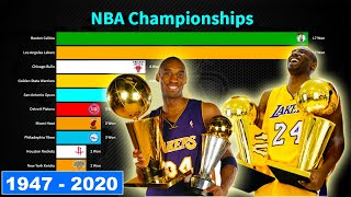 Most NBA Championships Teams From 1947 to 2020 | NBA Finals 2020