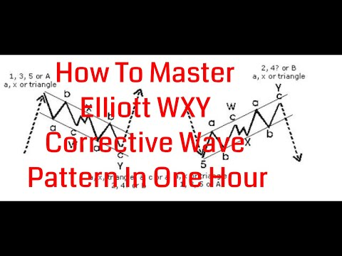 How To Master Elliott WXY Corrective Wave Pattern In One Hour