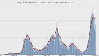 Florida COVID hospitalizations fall for first time in 2 months