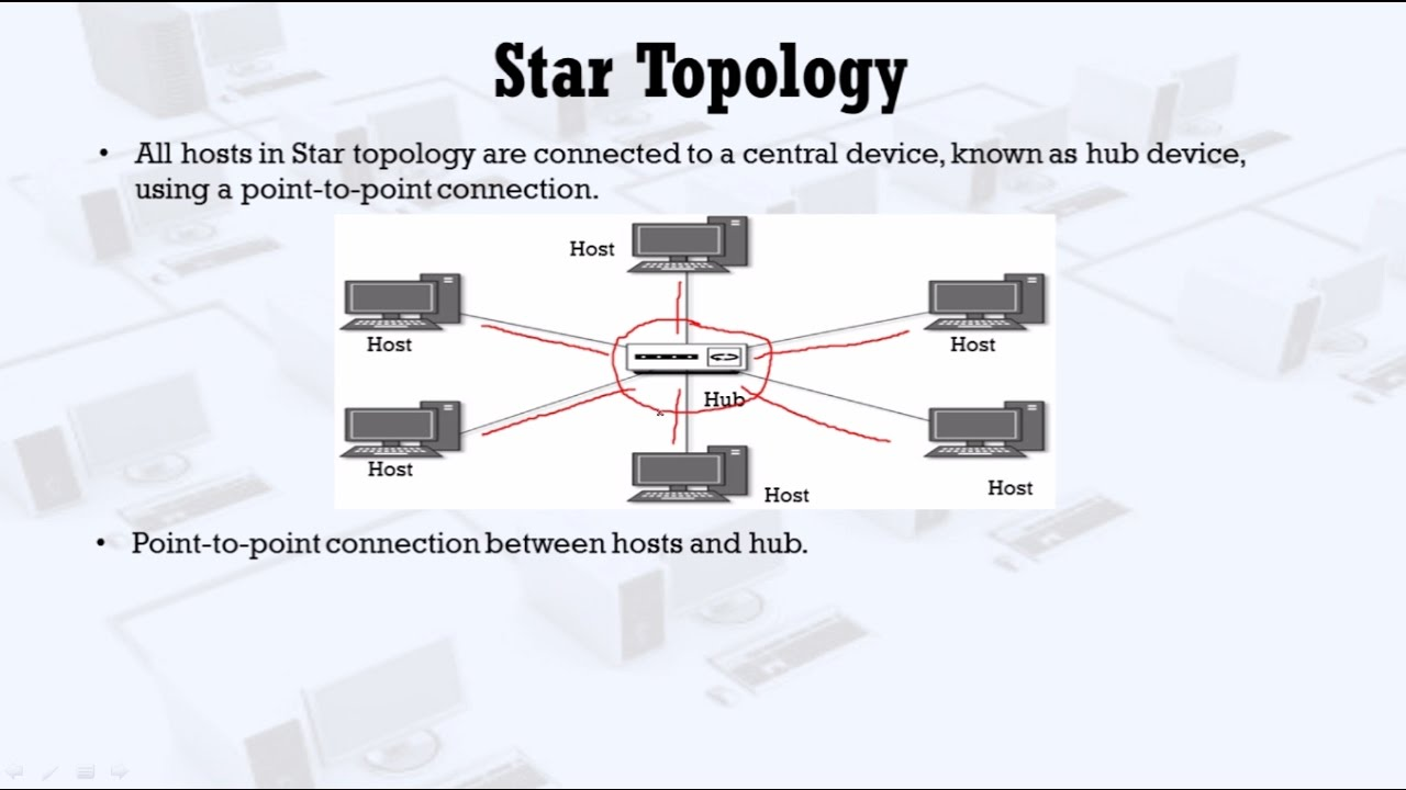small resolution of star topology