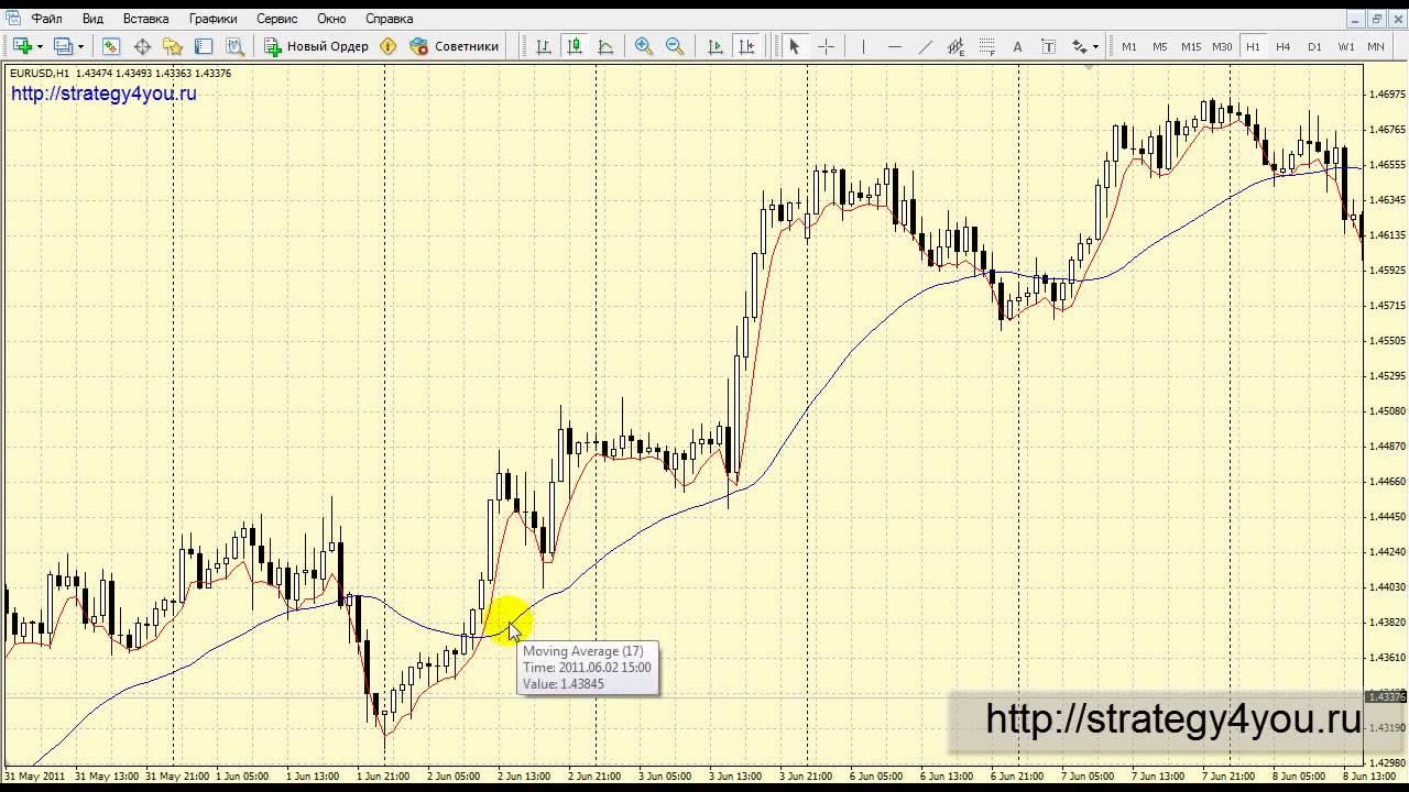 Форекс торговые стратегии советники индикаторы видео обучение торговле механизм опционной сделки