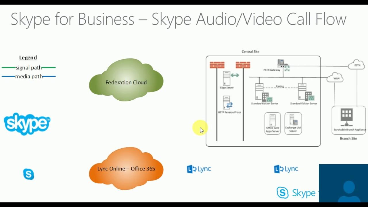 Microsoft Skype For Business Call Flow