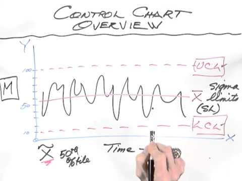 Whiteboard control charts also youtube rh