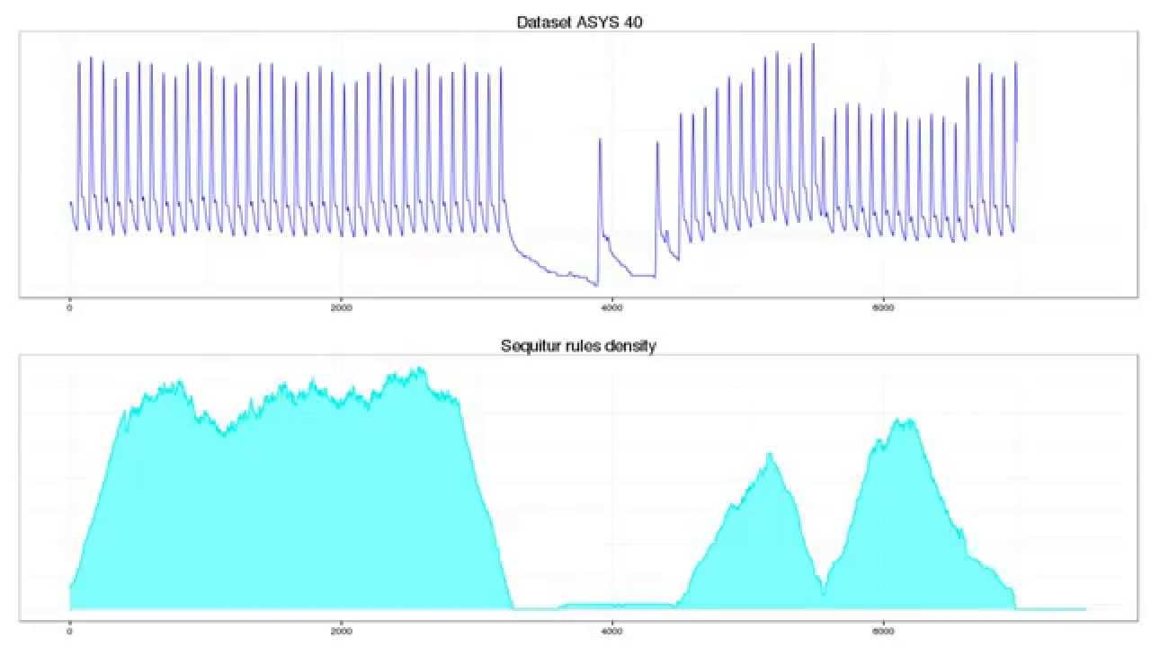 Time series anomaly detection in real time