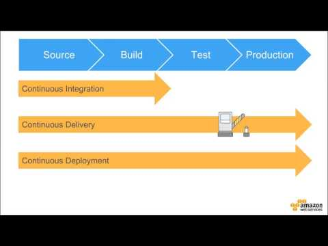 Building a CICD Pipeline for Container Deployment to Amazon ECS - 2017 AWS Online Tech Talks
