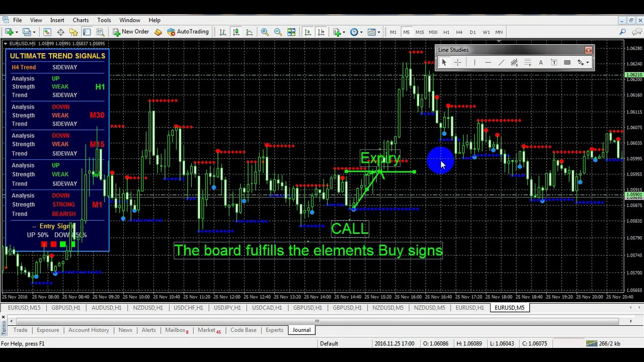 BO - Ultimate Trend Signals – Indicator that works of profitable trading