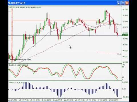 Day trading forex live login
