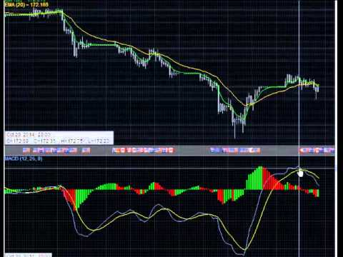 Forex day trading signale