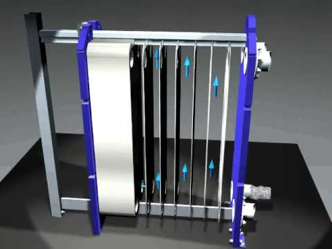 Example Of How Plate Heat Exchanger Works - YouTube