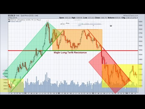 Gold Trading In The Current Market with Barry Norman