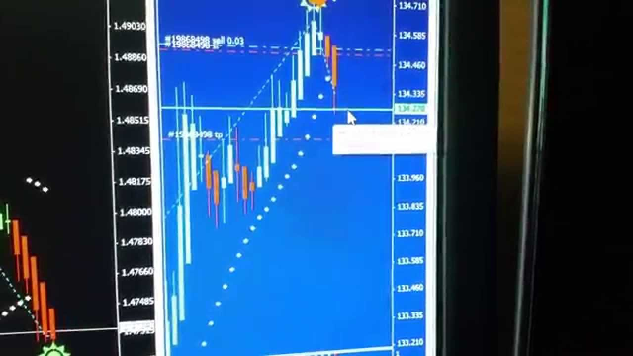 How To Set Trailing Stops On Metatrader 4 Youtube
