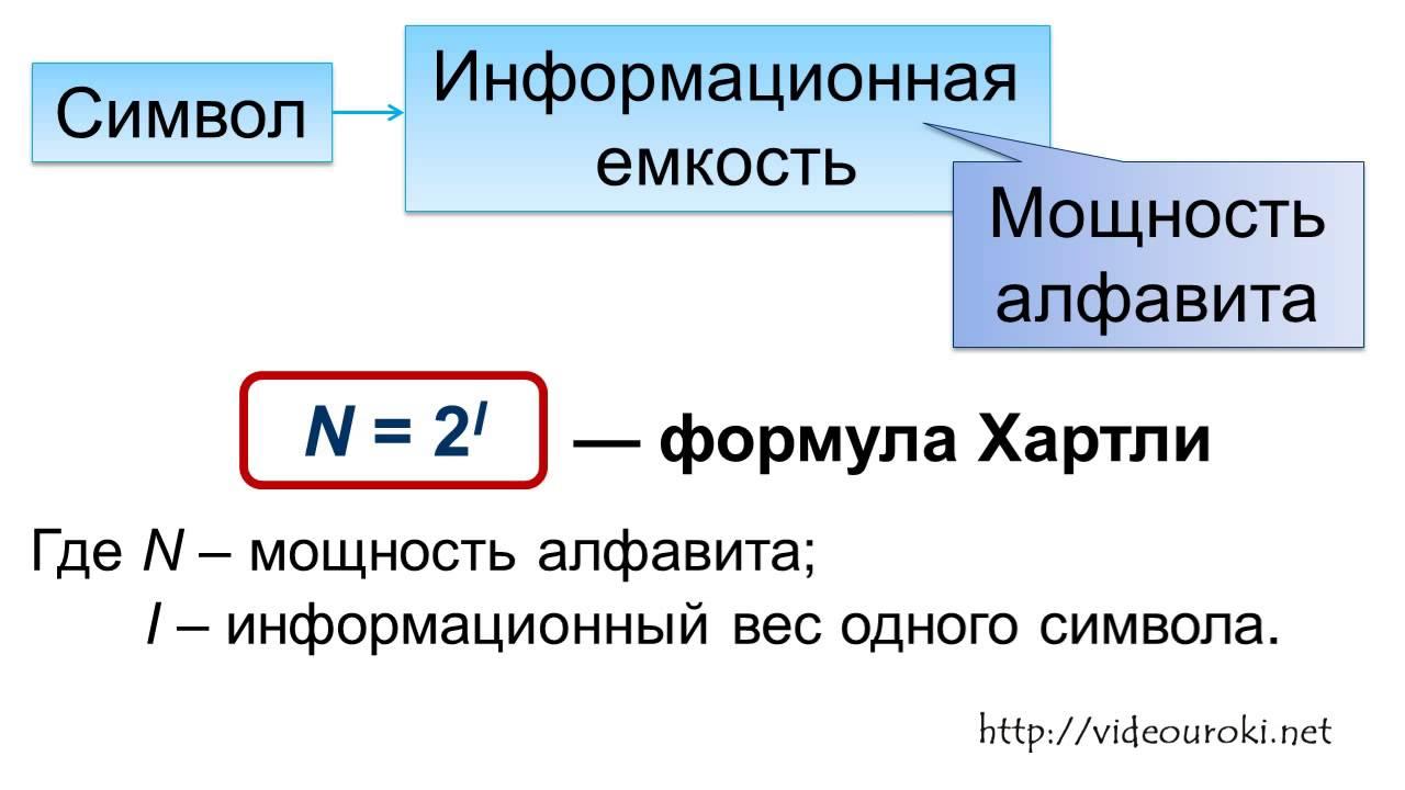 Информатика решение задач алфавитный подход сайт решения задач математика