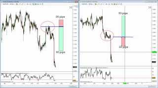 Forex Trading: The Power of Risk/Reward & The Hedge