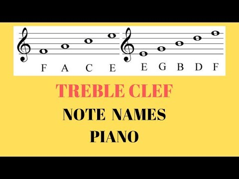 Treble Clef Note Reading Identification Music Staff Piano Keys Labeled Tutorial