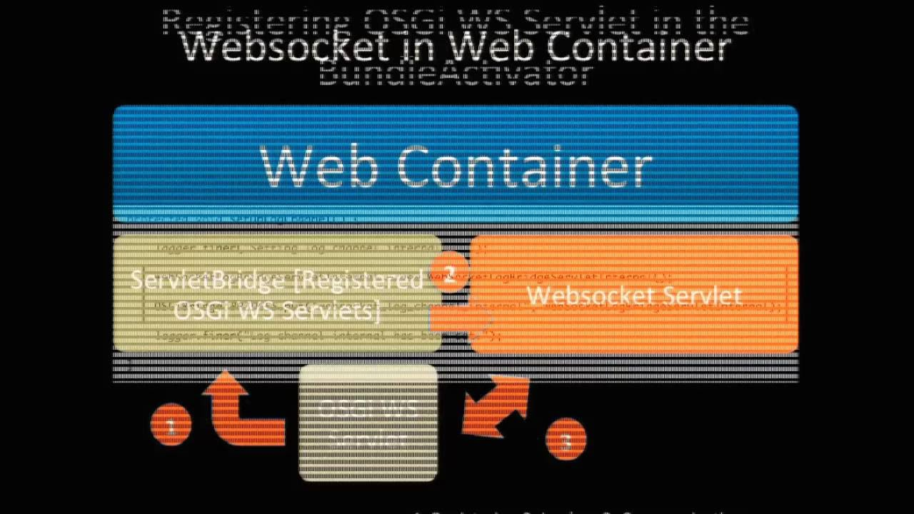 WebSockets and Equinox OSGi in a Servlet Container