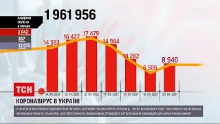 Коронавірус в Україні за минулу добу інфікувались майже 9 тисяч українців