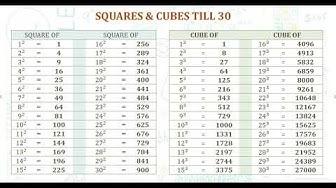 Squares & Cubes till 30
