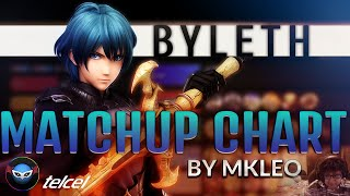 BYLETH MATCHUP CHART BY MKLEO