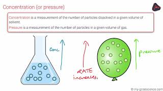 OCR 9-1 Chemistry: Factors affecting rates