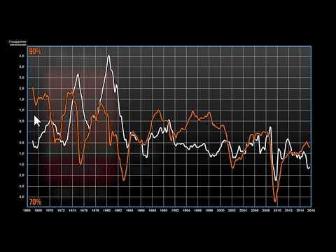Инфляция и дефляция: антикризисный план Обамы (видео 16)   Инфляция   Экономика