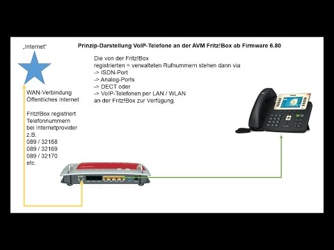 VoIP-Telefone an der AVM Fritz!Box anmelden (ab Firmware 6.80)