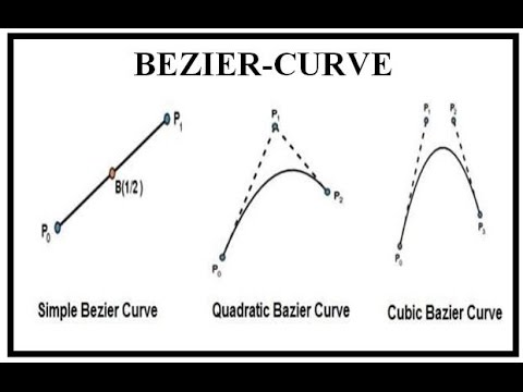 BEZIER-CURVE INTRODUCTION