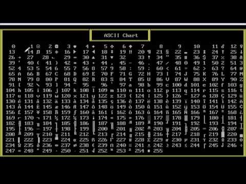 0004 Ascii Chart and How Control Character Works (Hindi)