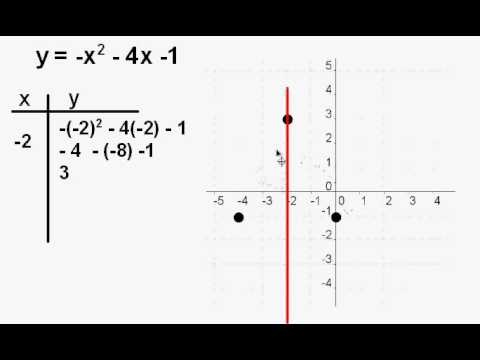 Graph the parabola y = -x^2 - 4x -1 - YouTube