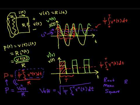 RMS (Effective) Voltage and Current