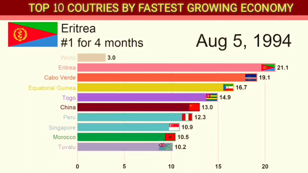 worlds fastest growing econom mapped - 1280×720