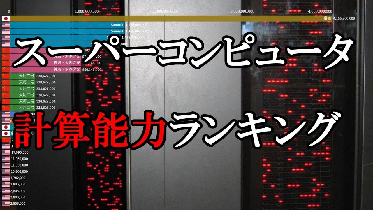 スーパーコンピューター計算能力ランキング(1993~2020前期)