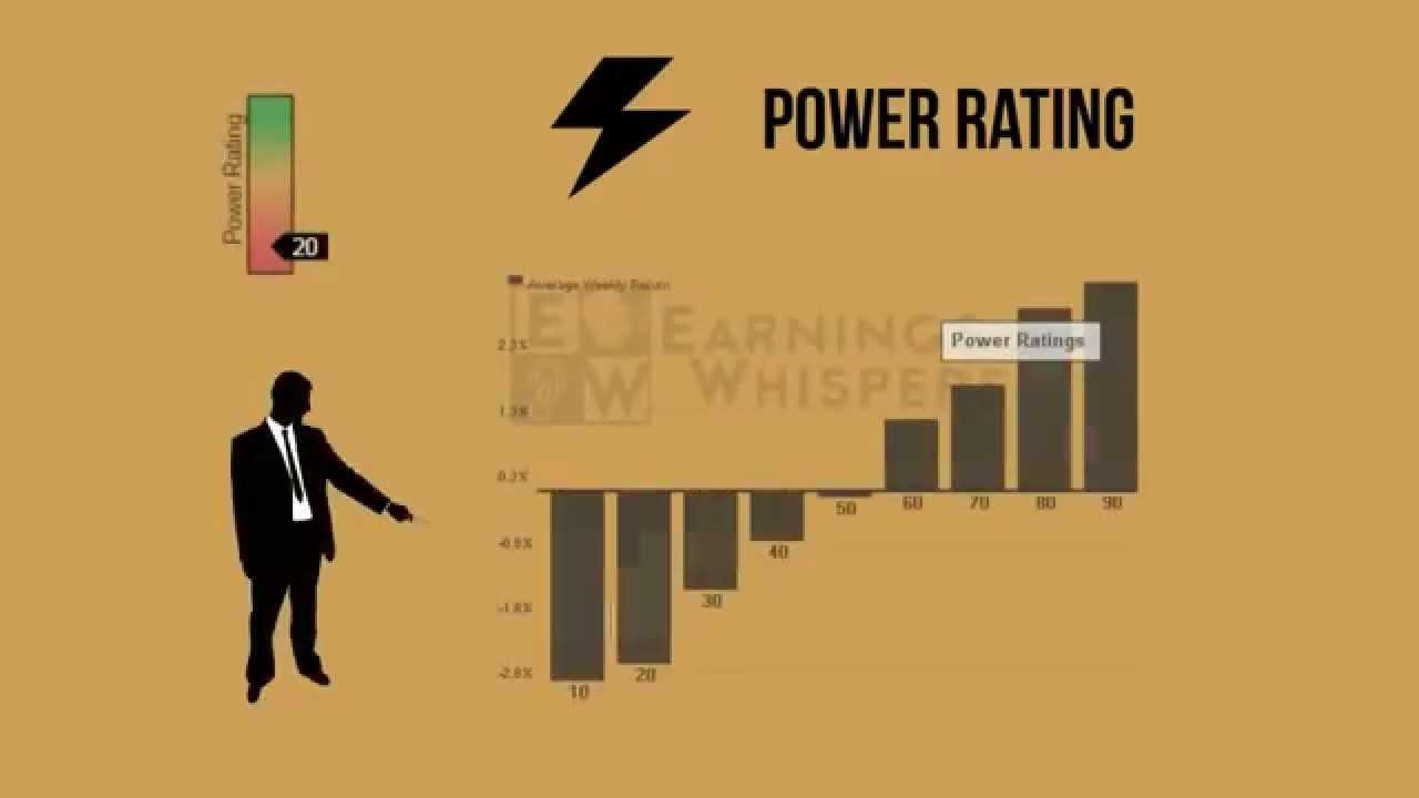 Earnings Whisper Power Rating