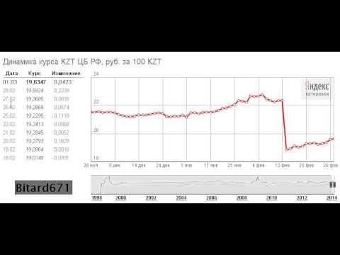 Курс Доллара на Яндекс Котировках # март 2014 год